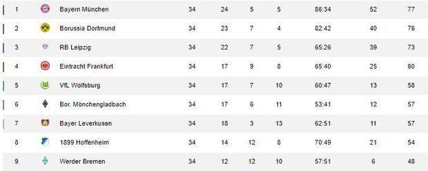 Bundesliga Tabelle 34. Spieltag - Screenshot