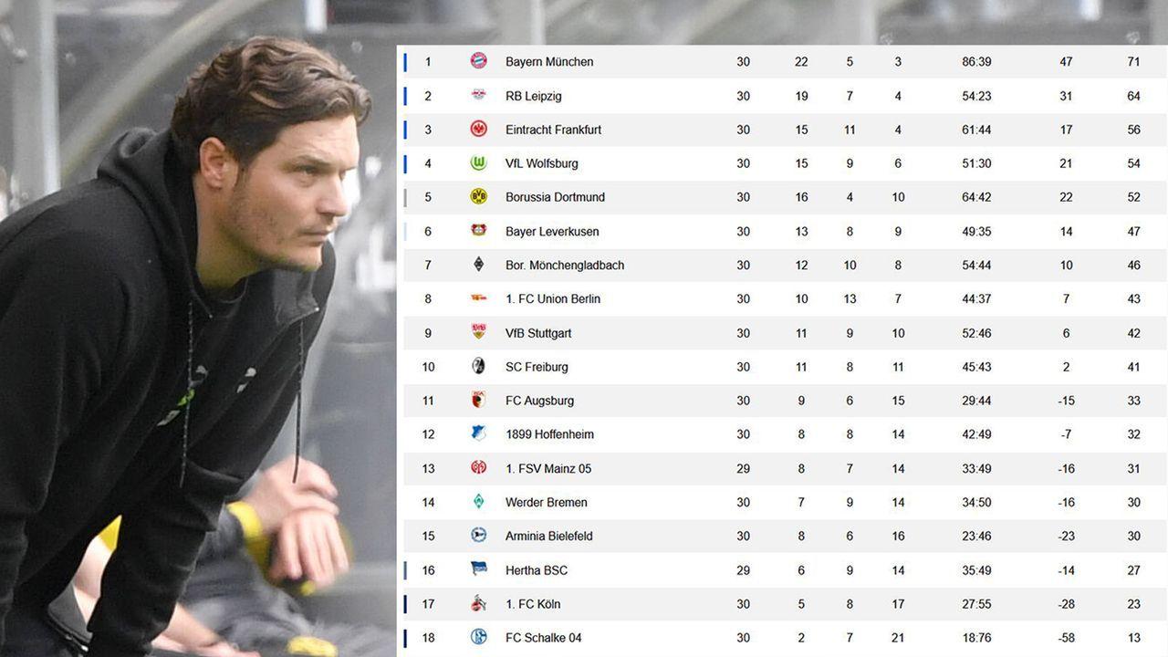 Spieltag 30 - Tabelle - Bildquelle: Imago Images / ran.de