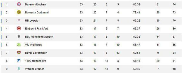Bundesliga Tabelle 33. Spieltag - Screenshot