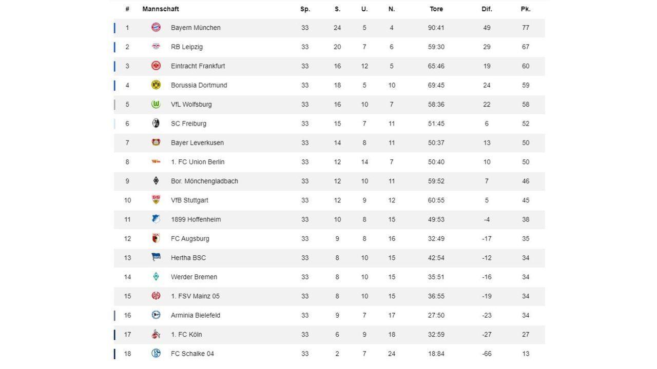 33. Spieltag: Tabelle - Bildquelle: ran.de