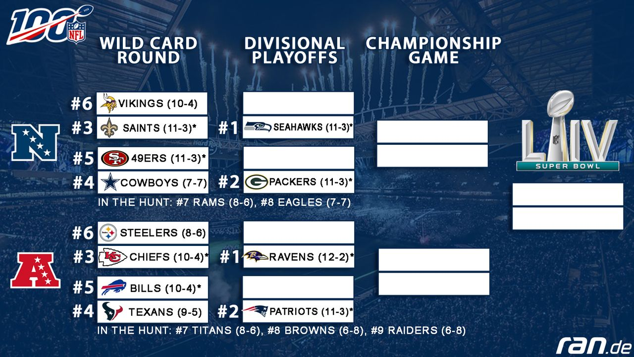 Nfl Playoffs Ergebnisse