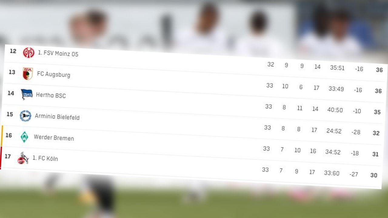Die Tabellenkonstellation vor dem 34. Spieltag - Bildquelle: 2021 Getty Images