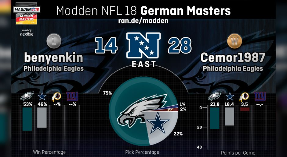 Teamstatistik der NFC East - Bildquelle: ran.de