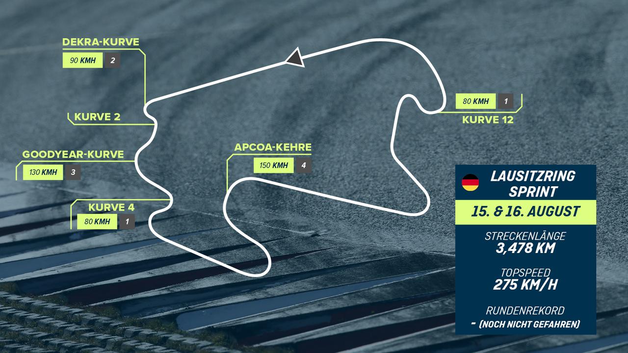 Lausitzring Sprint - Bildquelle: ran