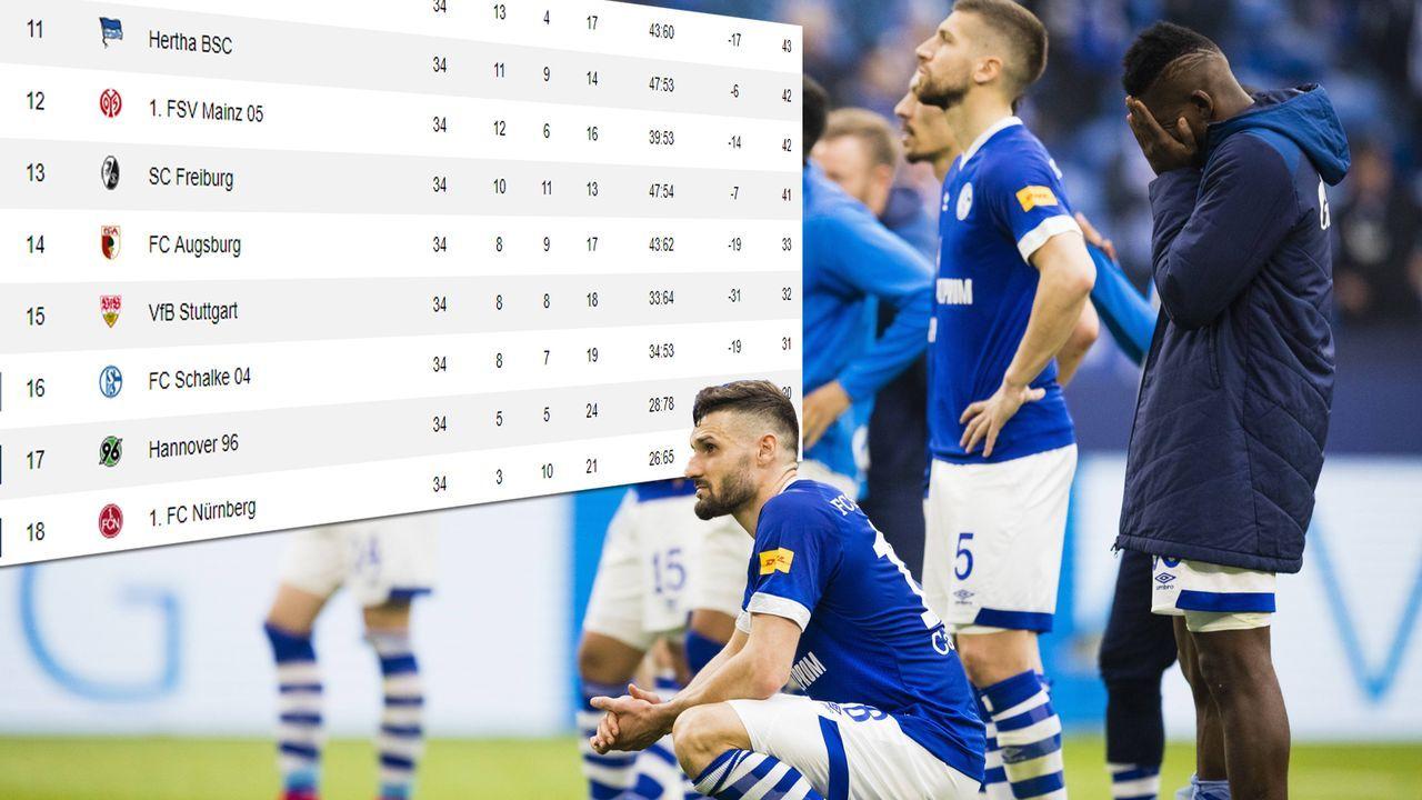Schalker Horrorszenario: So steigt S04 noch ab - Bildquelle: imago images / Moritz Müller
