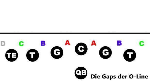 Gaps-Beschriftung