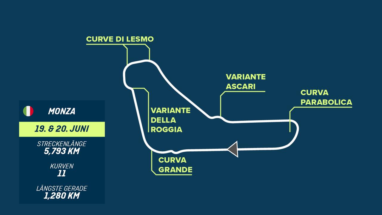 Monza (18.06. bis 20.06.) - (Fast) Endlose Geraden, fordernde Schikanen - Bildquelle: ran racing