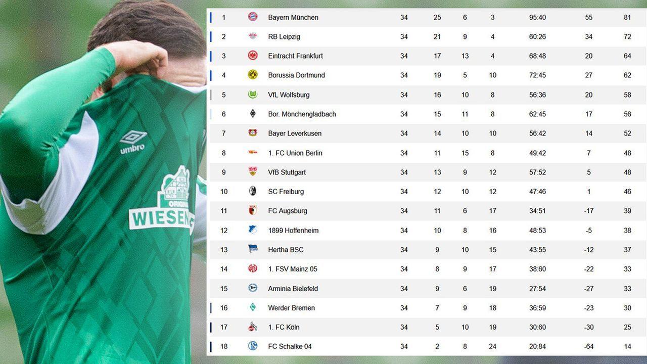 Spieltag 34 - Tabelle - Bildquelle: Imago Images / ran.de