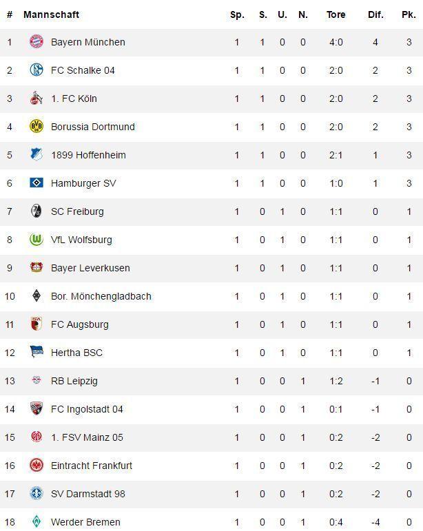 Bundesliga Tipp 1 Spieltag
