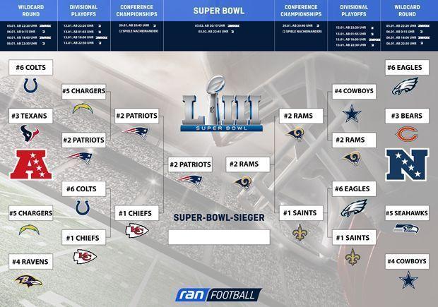 NFL-Playoffbaum-Ausdrucken-SB_Rams_Patriots_klein