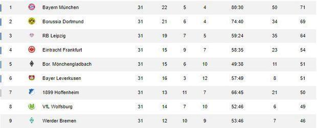 Bundesliga Tabelle 31. Spieltag - Screenshot