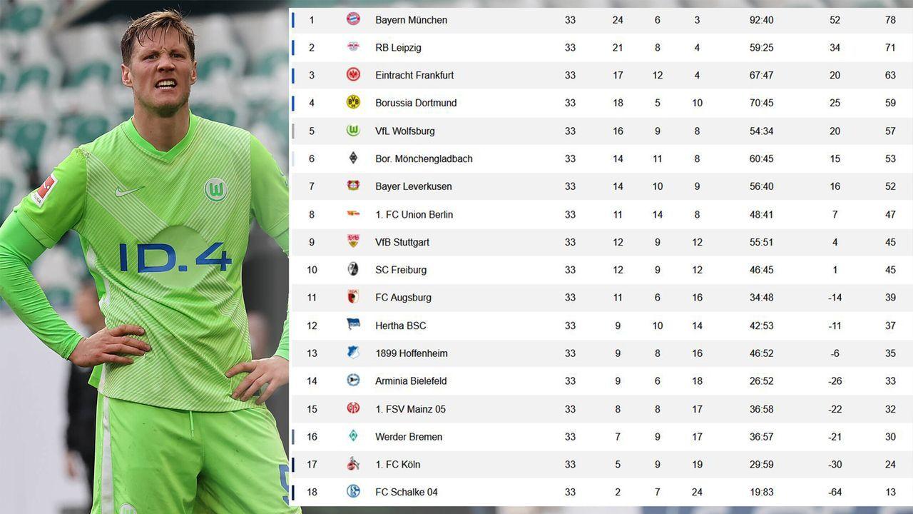 Spieltag 33 - Tabelle - Bildquelle: Imago Images / ran.de