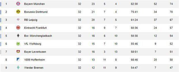 Bundesliga Tabelle 32. Spieltag - Screenshot