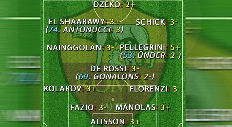Rom Noten gegen Liverpool