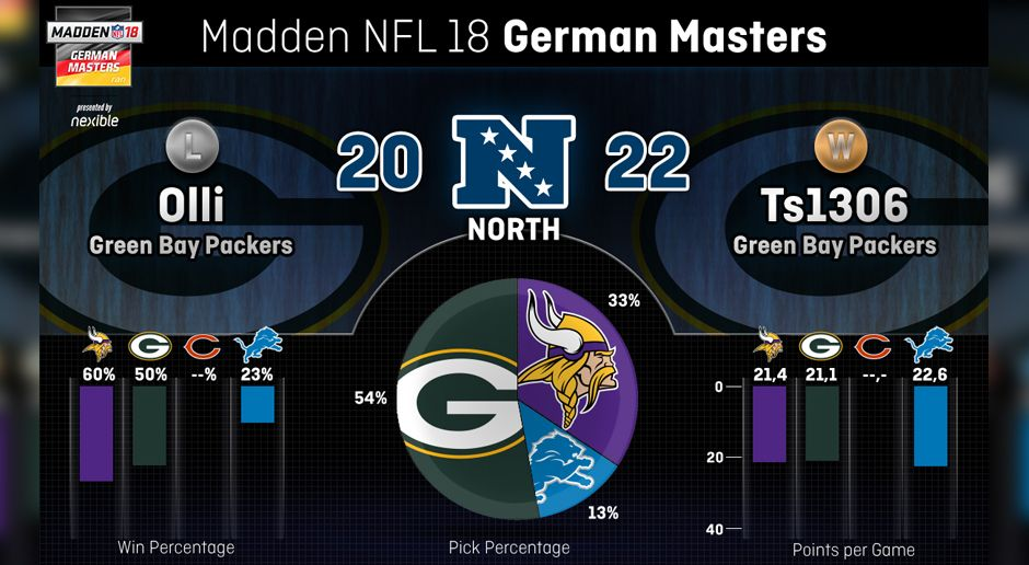 Teamstatistik der NFC North - Bildquelle: ran.de