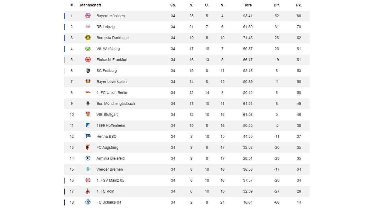 34. Spieltag: Tabelle - Bildquelle: ran.de