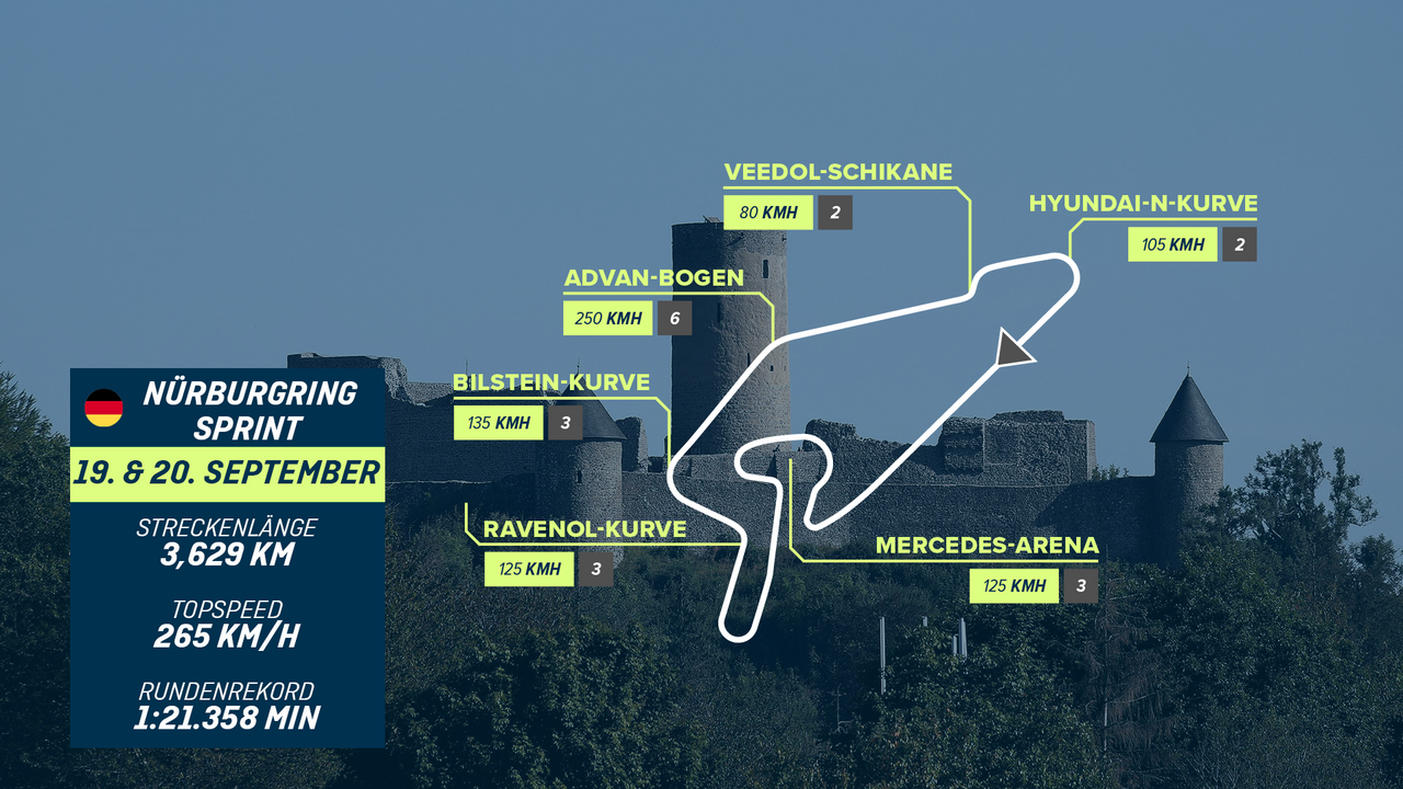 Nürburgring Sprint - Bildquelle: ran